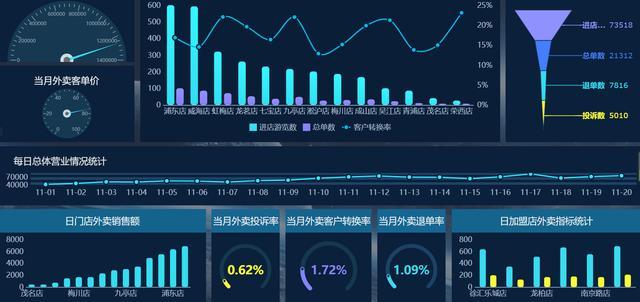 凭借这个可视化报表,我月入3W:会数据分析的人,到底多吃香