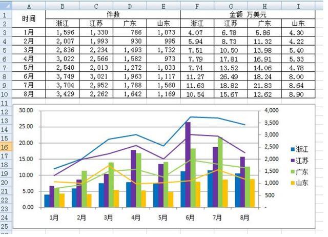 不懂编程,不会数据架构,同事做的可视化报表是如何让我佩服的?